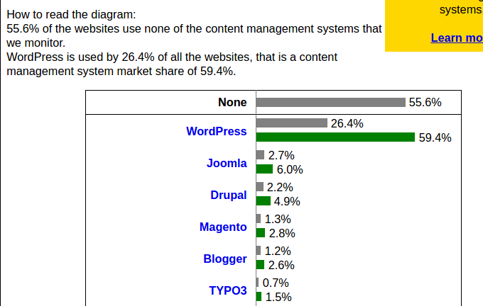 Screenshot from w3techs.com - Usage of Web Content Management Systems